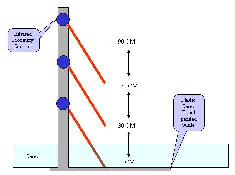 diagram wire sensor cdp 2 snow 1-wire snowfall measurement sensor electric guitar diagram wire 2 humbucker 2 tones 1 volume